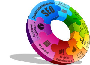 Inbound Marketing web circle